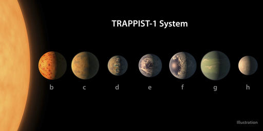This illustration provided by NASA/JPL-Caltech shows an artist's conception of what the TRAPPIST-1 planetary system may look like, based on available data about their diameters, masses and distances from the host star. The planets circle tightly around a dim dwarf star called Trappist-1, barely the size of Jupiter. Three are in the so-called habitable zone, where liquid water and, possibly life, might exist. The others are right on the doorstep. (NASA/JPL-Caltech via AP)