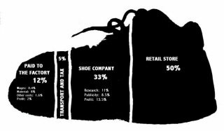 Where your money goes when you buy a shoe