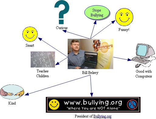 A web about Mr.Belsey (I made it.)