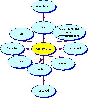 A web about John McCrae (I made it.)