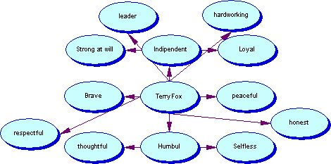 Web of Terry Fox (I made it)