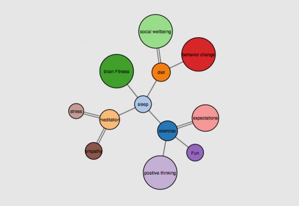Graphic of WELLBEING Media Lab MIT (Media.Mit.Edu)