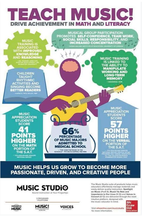 Benefits chart of teaching music (Jessica Baron)