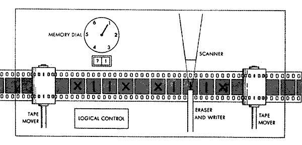 The Turing Machine (math 2033 - University of Arkansas (unknown artist))