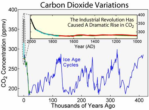 <a href=http://content.answers.com/main/content/wp/en/1/1c/Carbon_Dioxide_400kyr.png>Carbon Dioxide Variations</a>